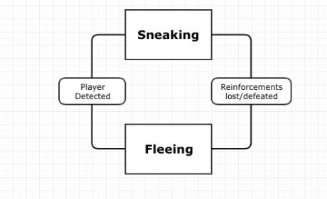 Core Game Loop